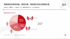 网易春风发布中国性福报告:这些人更爱购买情趣用品