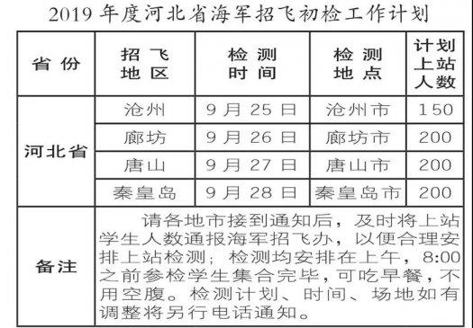 河北:2019年度海军招收飞行学员初检9月25日开始