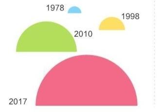 天津推动经济由高速增长向高质量发展转变