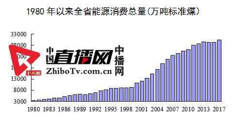 省统计局党组书记、局长杨景祥解读河北经济社会发展成就