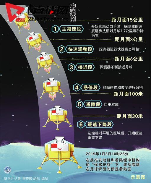 嫦娥入广寒!人类探测器首次月背软着陆 揭开古老月球背面神秘面纱