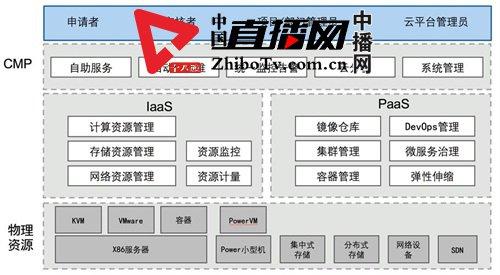 用OpenStack构建南方电网广东公司能源云