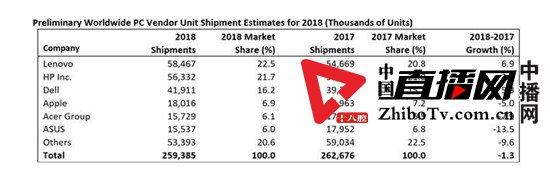 2018年四季度全球PC出货6860万台 联想排名第一
