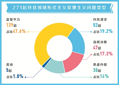 271起扶贫领域曝光案例分析:基层单位