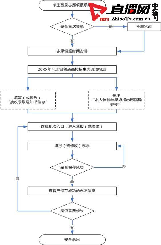 2019年河北省普通高考志愿填报须知