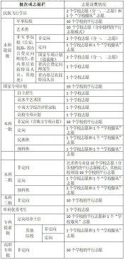 湖南省2019年招生考试问答:志愿填报