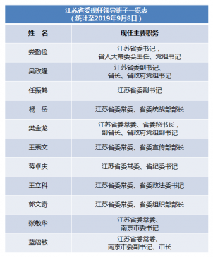"""人事观察 江苏省委常委""""一进二出"""" 现任领导班子一"""