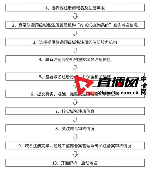 中国联通顶级域名政策公示《联通顶级域名注册管理办法》